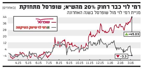 רמי לוי כבר רחוק 20% מהשיא, שופרסל מתחזקת