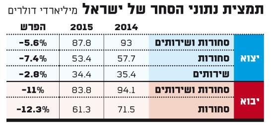 תמצית נתוני הסחר של ישראל