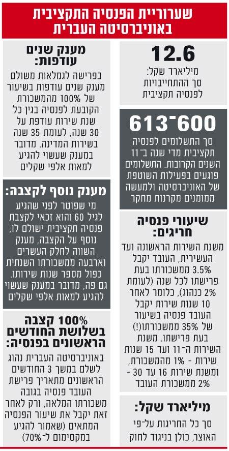שערוריית הפנסיה התקציבית באוניברסיטה העברית