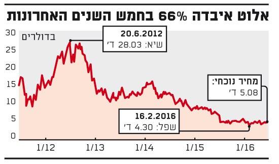 אלוט איבדה 66% בחמש השנים האחרונות