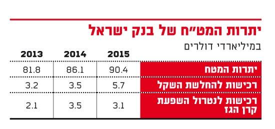 """יתרות המט""""ח של בנק ישראל"""