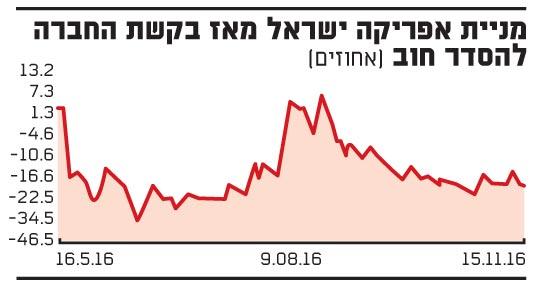 מניית אפריקה ישראל מאז בקשת החברה להסדר חוב