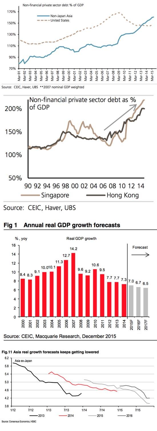 החוב של סין
