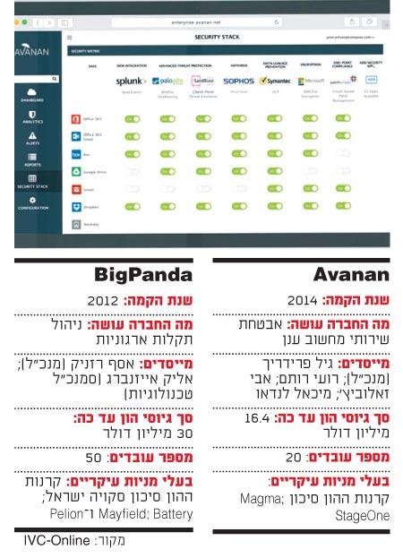 האתר של Avanan / צילום: אתר החברה