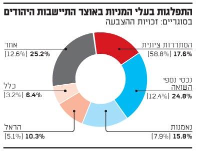 בעלי המניות באוצר התיישבות היהודים