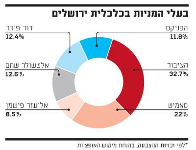 בעלי המניות בכלכלית ירושלים
