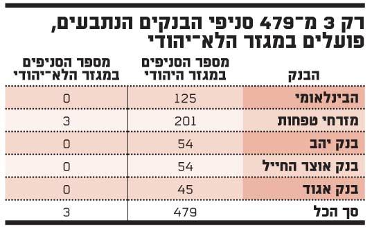 רק 3 מ?479 סניפי הבנקים הנתבעים, פועלים במגזר הלא?יהודי