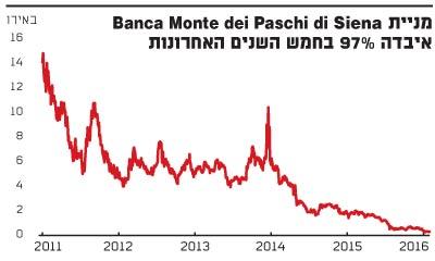 Banca Monte