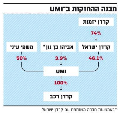 מבנה ההחזקות ב-UMI