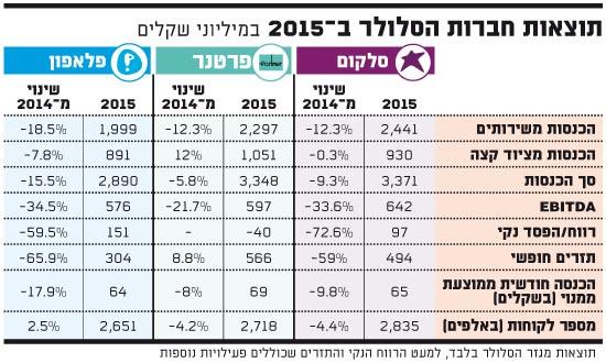 תוצאות חברות הסלולר ב-2015