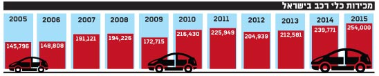 מכירות כלי רכב בישראל