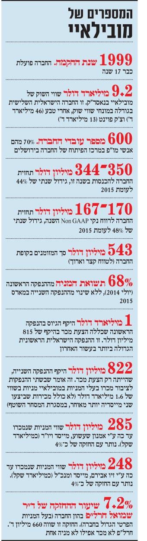 המספרים של מובילאיי