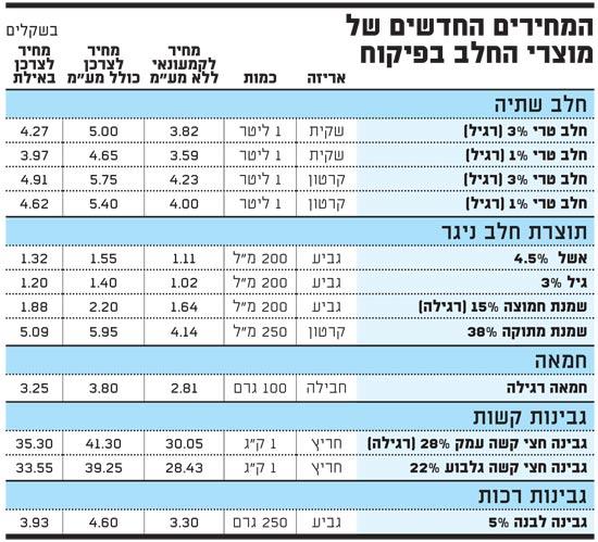 המחירים החדשים של מוצרי החלב בפיקוח