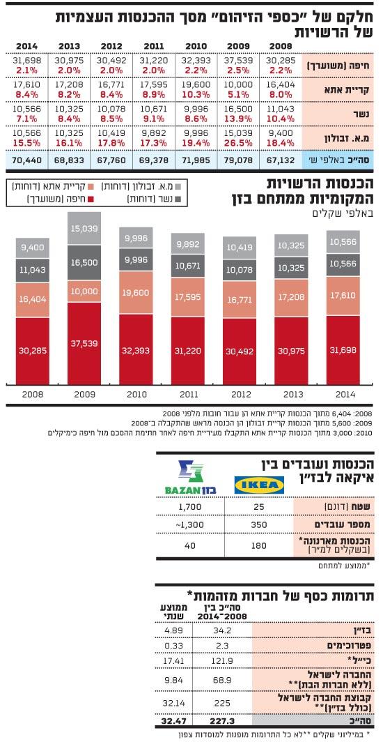 חלקם של כספי הזיהום מסך ההכנסות העצמיות של הרשויות