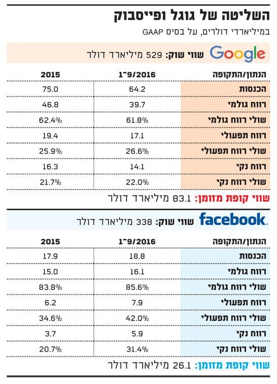 השליטה של גוגל ופייסבוק