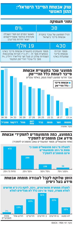 שוק אבטחת הסייבר הישראלי: ההון האנושי