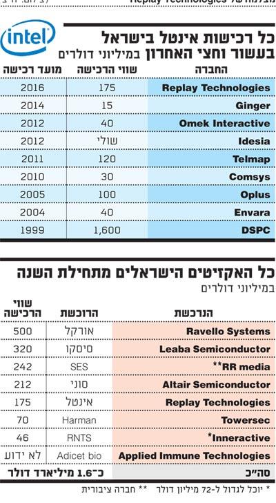 כל רכישות אינטל בישראל