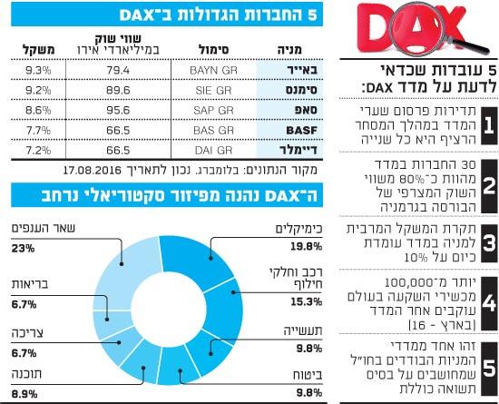 5 החברות הגדולות ב-DAX