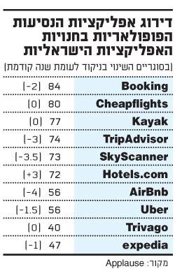 דירוג אפליקציות הנסיעות הפופולאריות בחנויות האפליקציות הישראליות