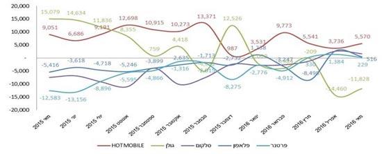 גרף NET של כל השוק בשנה באחרונה