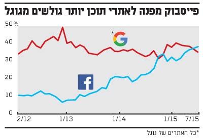 פייסבוק מפנה לאתרי תוכן יותר גולשים מגוגל