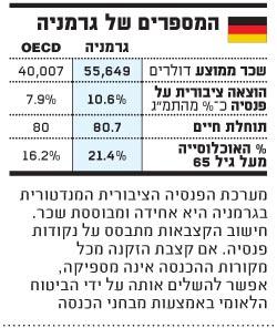 המספרים של גרמניה