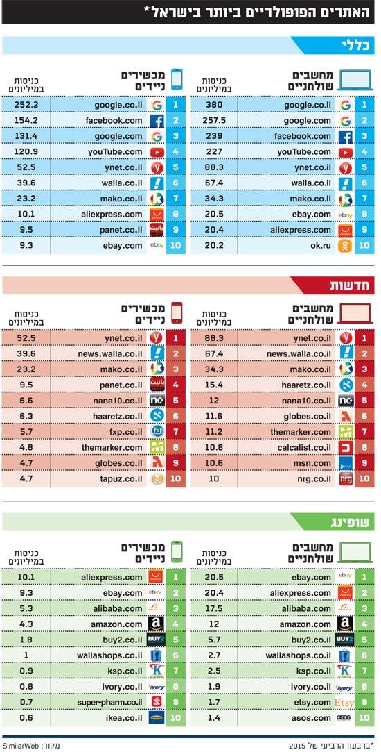 האתרים הכי פופולרים בישראל
