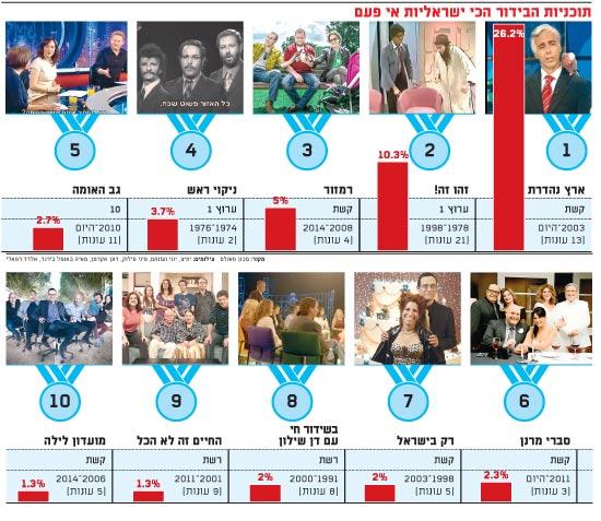 תוכניות הבידור הכי ישראליות אי פעם