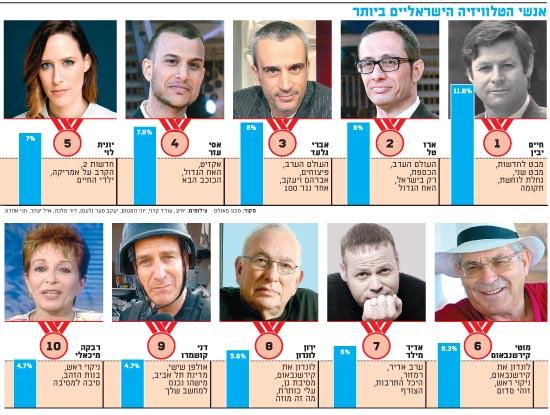 אנשי הטלוויזיה הישראליים ביותר