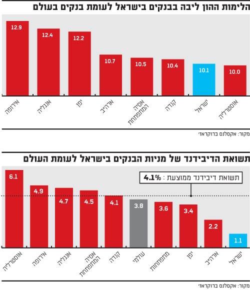 הלימות ההון ליבה בבנקים בישראל לעומת בנקים בעולם