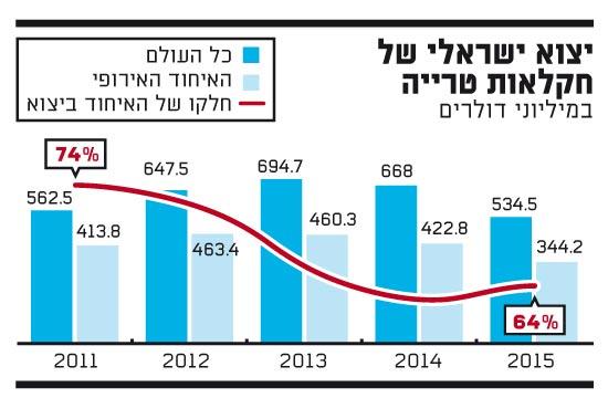 יצוא ישראלי של חקלאות טרייה