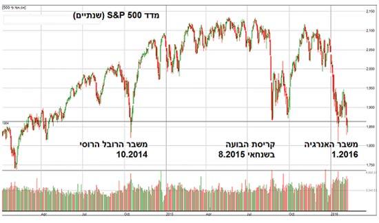 מדד S&P 500