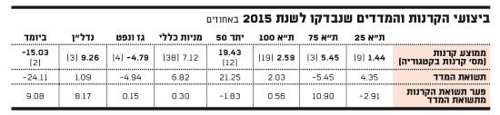 ביצועי הקרנות והמדדים שנדבקו לשנת 2015 באחוזים