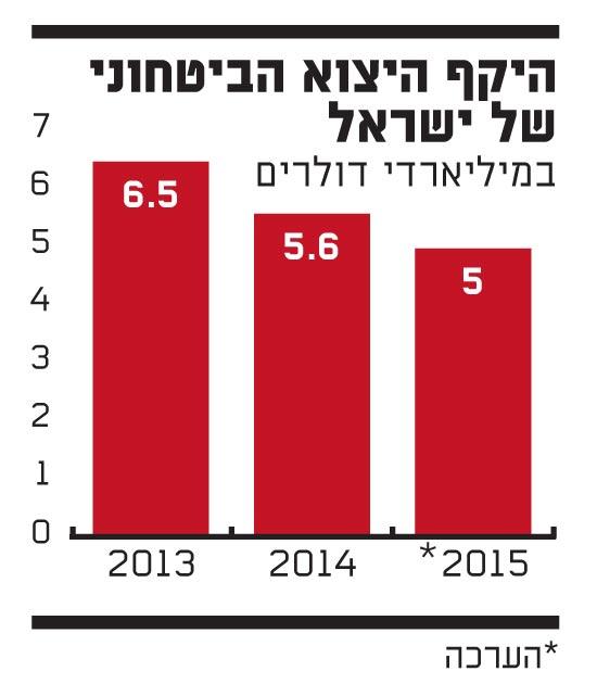 היקף היצוא הביטחוני של ישראל
