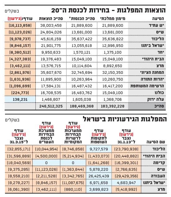 הוצאות המפלגות