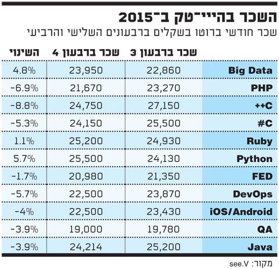 השכר בהייטק ב 2015