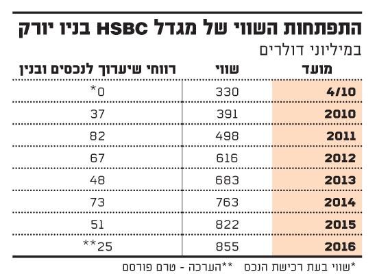התפתחות השווי של מגדל HSBC