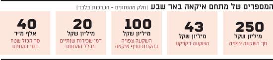 המספרים של מתחם איקאה באר שבע