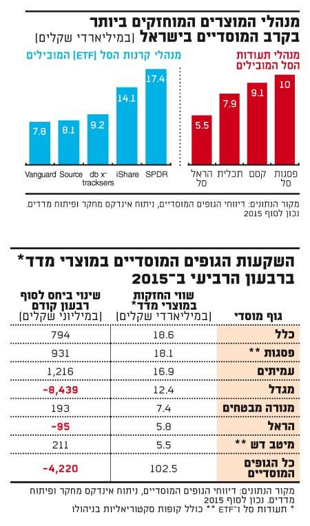 מנהלי המוצרים המוחזקים ביותר בקרב המוסדיים בישראל