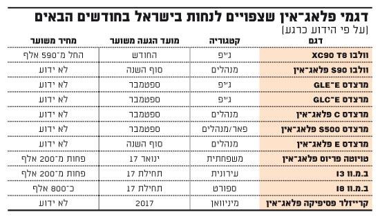 דגמי פלאג-אין שצפויים לנחות בישראל בחודשים הבאים