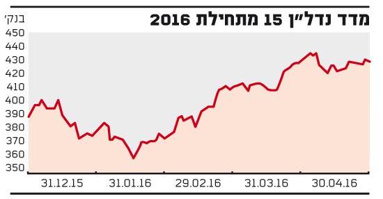 מדד נדלן 15 מתחלת 2016