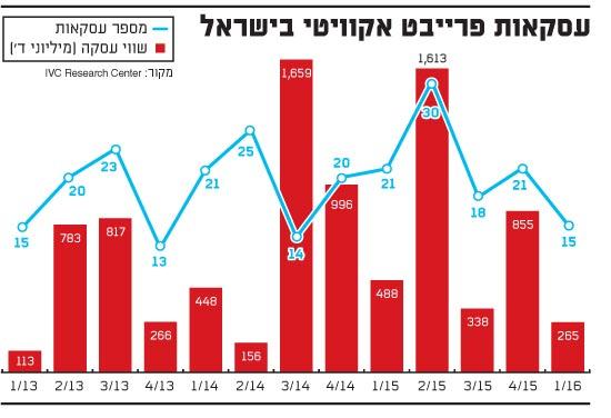 עסקאות פרייבט אקוויטי בישראל