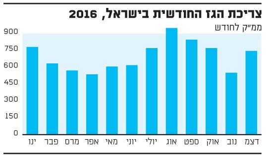 צריכת הגז החודשית בישראל