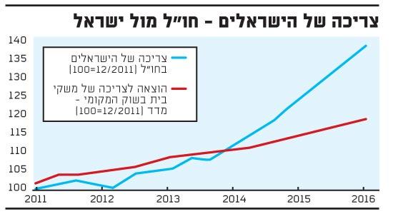 צריכה של הישראלים