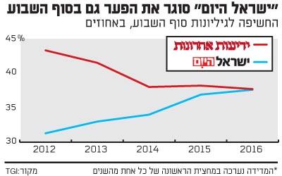 ישראל היום סוגר את הפער גם בסוף השבוע