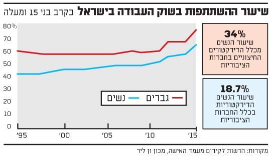 שיעור ההשתתפות בשוק העבודה בישראל