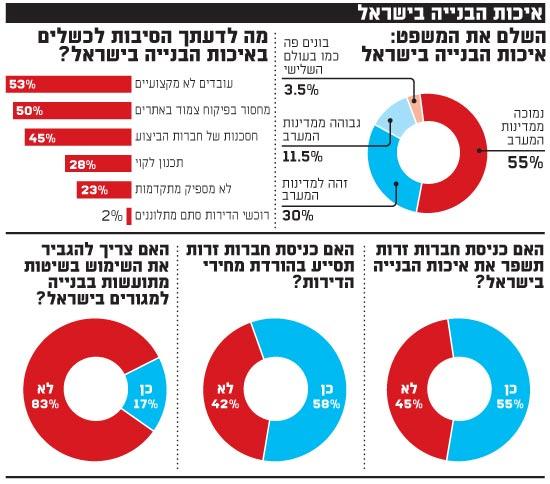 איכות הבנייה בישראל
