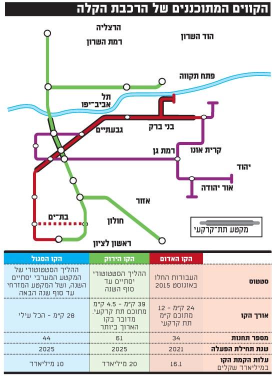 הקווים המתוכננים של הרכבת הקלה
