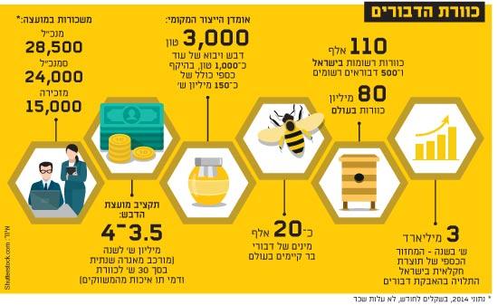 כוורת הדבורים