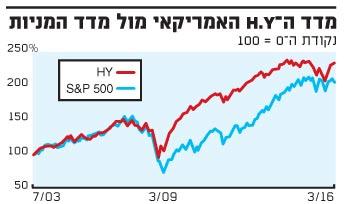 מדד ה HY האמריקאי